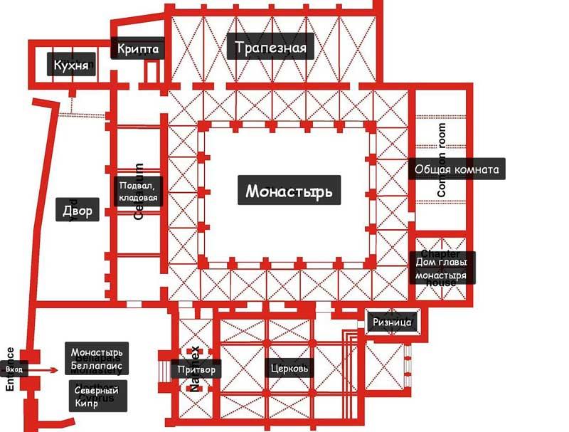 структура аббатства